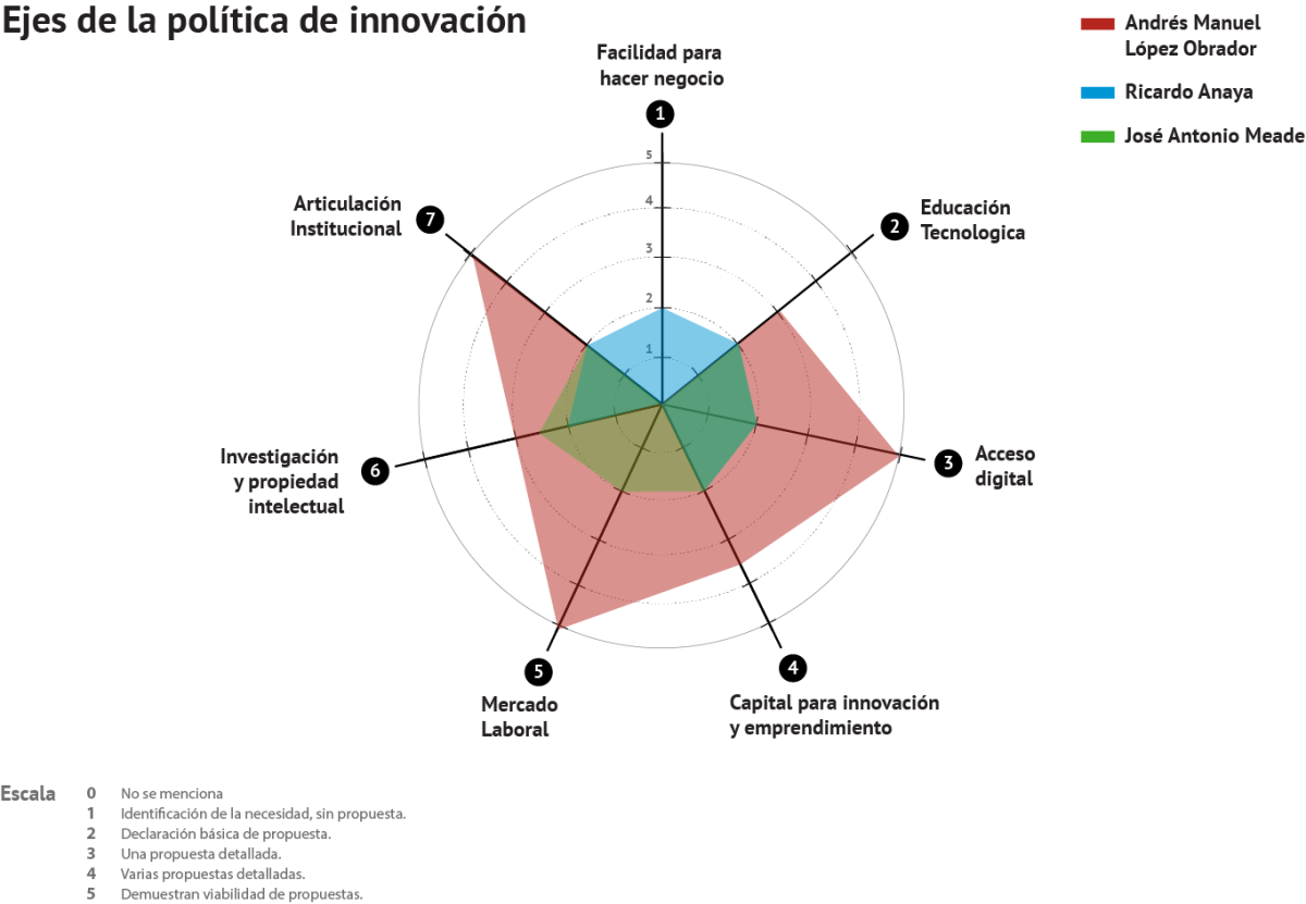 innovatorio_graficos_circulo